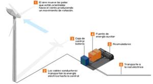 energias renovables mecanismo
